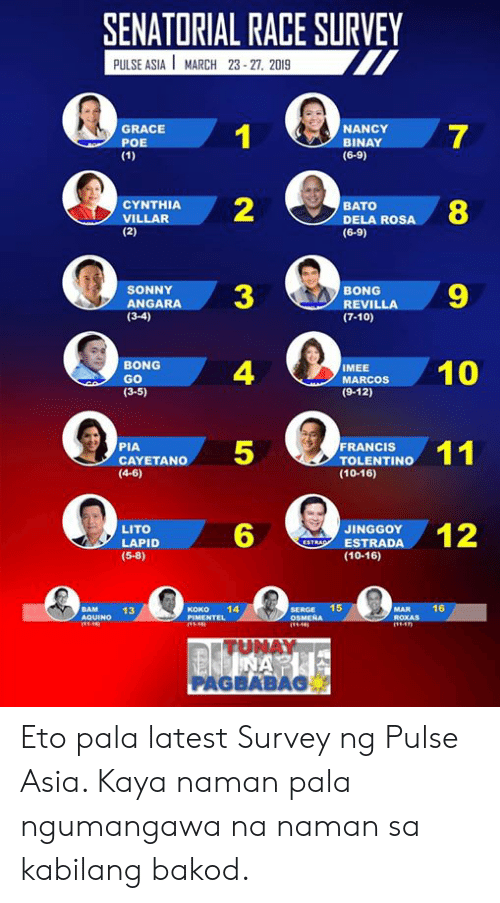 4 6: SENATORIAL RACE SURVEY  PULSE ASIA MARCH 23 27, 2019  GRACE  POE  NANCY  BINAY  (6-9)  7  2  ANDARA3  4  5  6  CYNTHIA  VILLAR  BATO  DELA ROSA  (6-9)  8  RENILLA9  SONNY  BONG  (3-4)  (7-10)  BONG  GO  (3-5)  ACO0  MEE  (9-12)  FRANCIS  PIA  CAYETANO  (4-6)  TOLENTINO  (10-16)  LITO  LAPID  (5-8)  ESTRODA12  JINGGOY  (10-16)  BAM  13  Koko 14  SERGE 15  ROXAS  TU  NAY  PAGBABAS Eto pala latest Survey ng Pulse Asia. Kaya naman pala ngumangawa na naman sa kabilang bakod.