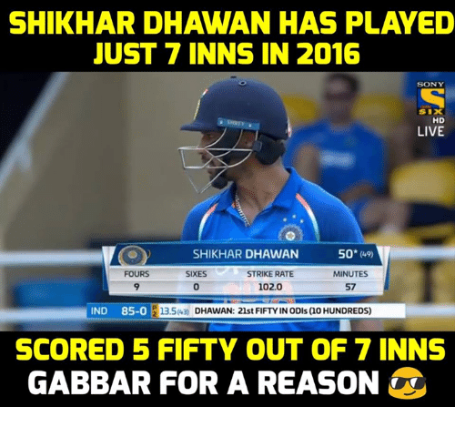 indded: SHIKHAR DHAWAN HAS PLAYED  JUST 7 INNS IN 2016  SON Y  SIX  HD  LIVE  SHIKHAR DHAWAN 50  50* (9)  FOURS  9  SIXES  STRIKE RATE  102.0  MINUTES  57  0  IND 85-0  13.5 D  13.543) DHAWAN: 21st FIFTY IN ODIs (10 HUNDREDS)  SCORED 5 FIFTY OUT OF 7 INNS  GABBAR FOR A REASON