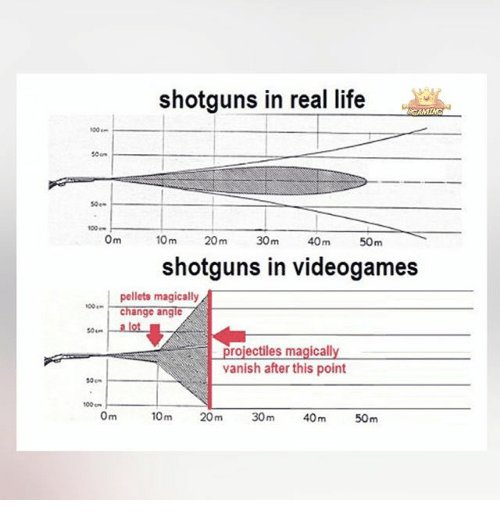 shotguns: shotguns in real life  50e-  0m  10 m  20m  30m  40m  50m  shotguns in videogames  pellets magically  change angle  so... alot  rojectiles magicall  vanish after this point  so  100 on  Om  100m  30m  40m  50m