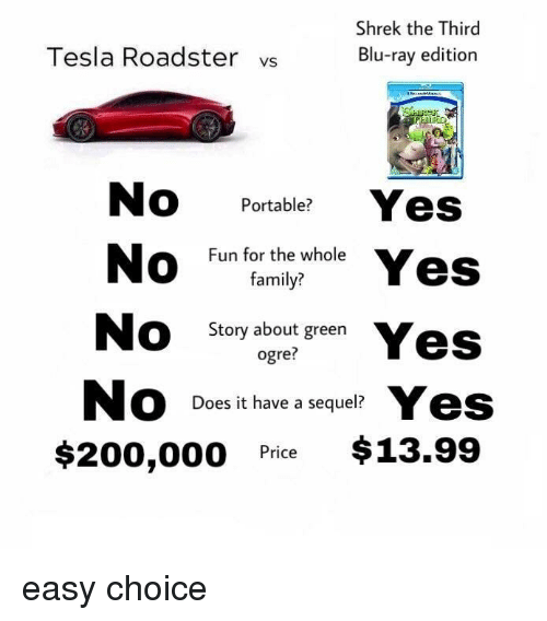 Bailey Jay, Family, and Memes: Shrek the Third  Tesla Roadster vs  Blu-ray edition  No Portable? Yes  Fun for the whole  family?  Story about green  ogre  Does it have a sequel?  $200,000 Pice $13.99 easy choice