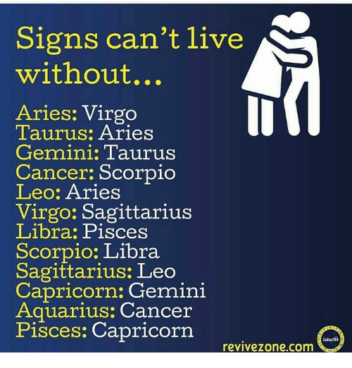 Aquarius, Aries, and Cancer: Signs can't live  without...  Aries: Virgo  Taurus: Aries  Gemini: Taurus  Cancer: Scorpio  Leo: Aries  Virgo: Sagittarius  Libra Pisces  Scorpio: Libra  Sagittarius: Leo  Capricorn: Gemini  Aquarius: Cancer  Pisces: Capricorn revivezone.com  ladiac709
