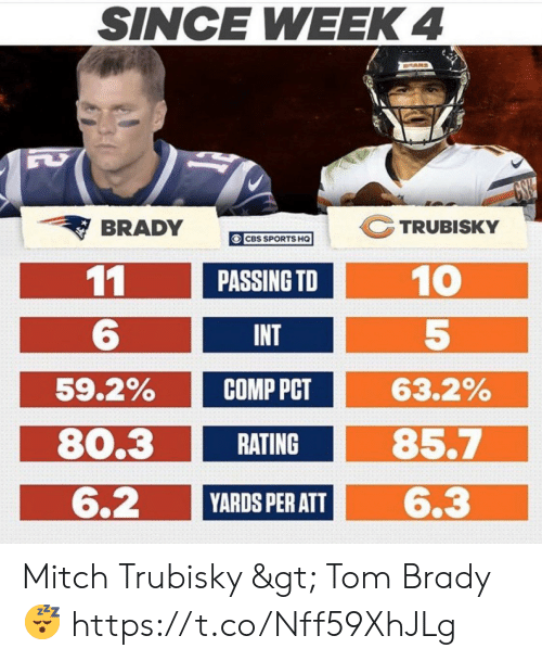 Nfl, Sports, and Tom Brady: SINCE WEEK 4  DRARS  GSW  TRUBISKY  BRADY  O CBS SPORTS HQ  11  10  5  PASSING TD  6.  INT  59.2%  63.2%  COMP PCT  80.3  85.7  RATING  6.2  6.3  YARDS PER ATT Mitch Trubisky > Tom Brady 😴 https://t.co/Nff59XhJLg