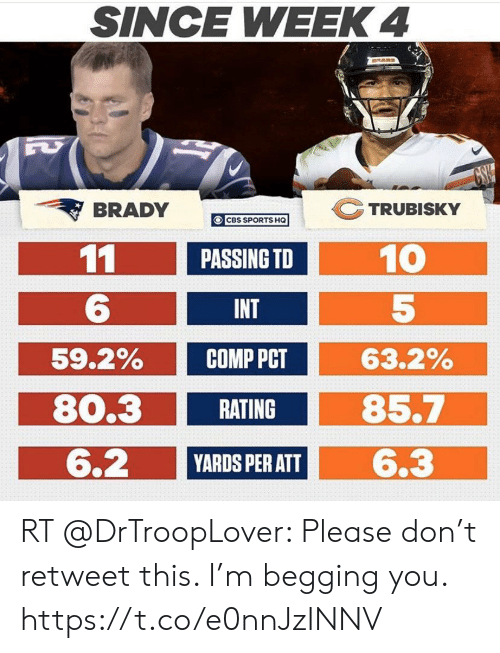 Nfl, Sports, and Cbs: SINCE WEEK 4  RARS  GSHW  TRUBISKY  BRADY  CBS SPORTS HQ  11  10  PASSING TD  INT  59.2%  63.2%  СОMP PCT  80.3  85.7  RATING  6.2  6.3  YARDS PER ATT RT @DrTroopLover: Please don't retweet this. I'm begging you. https://t.co/e0nnJzINNV