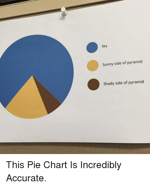 pie chart: Sky  Sunny side of pyramid  Shady side of pyramid <p>This Pie Chart Is Incredibly Accurate.</p>