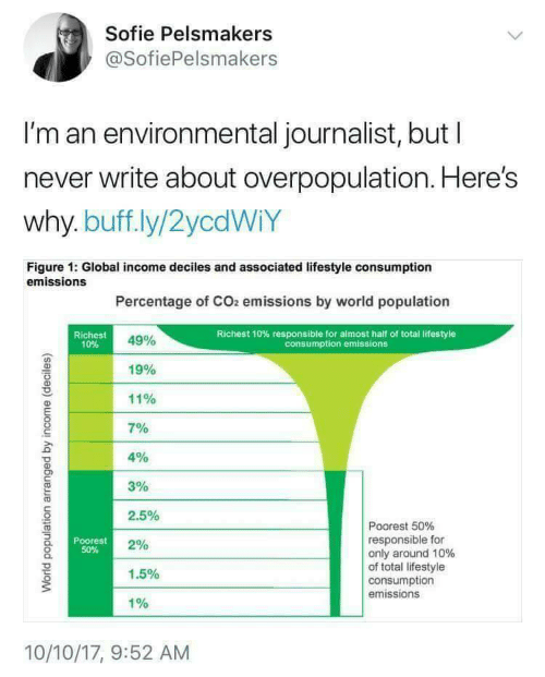 4 3 2: Sofie Pelsmakers  @SofiePelsmakers  I'm an environmental journalist, but l  never write about overpopulation. Here's  why. buff.ly/2ycdWiY  Figure 1: Global income deciles and associated lifestyle consumption  emissions  Percentage of CO2 emissions by world population  Richest  10%  Richest 10% responsible for almost half of total lifestyle  consumption emissions  49%  19%  11%  701  4%  3%  2.5%  2%  1.5%  1%  Poorest 50%  responsible for  only around 10%  of total lifestyle  consumption  emissions  Poorest  50%  10/10/17, 9:52 AM