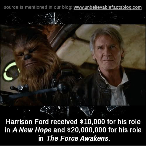 Harrison Ford, Memes, and Blog: source Is mentioned In our blog  www.unbelievablefactsblog.com  Harrison Ford received $10,000 for his role  in A New Hope and $20,000,000 for his role  in The Force Awakens.