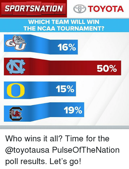 ncaa tournament: SPORTSNATION  C8  TOYOTA  WHICH TEAM WILL WIN  THE NCAA TOURNAMENT?  16%  50%  15%  19% Who wins it all? Time for the @toyotausa PulseOfTheNation poll results. Let's go!