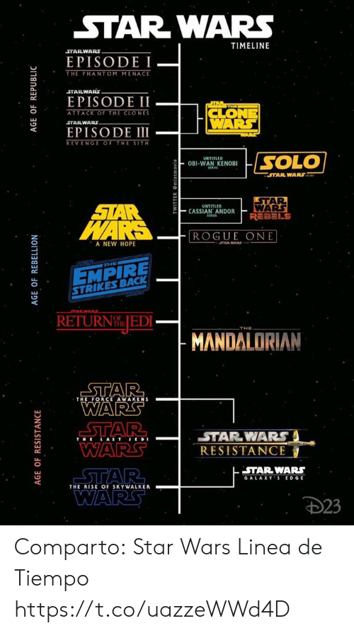 A New Hope: STAR WARS  TIMELINE  STARWARS  EPISODE  THE PHANTOM MENACE  STARWARS  EPISODE II  AR  ATTACK OF THE CLONES  WARS  STARWARS  EPISODE III  WARE  REVENGE OF THE SITH  SOLO  UNTITLED  OBI-WAN KENOBI  SERIE  STAR WARS  STAR  WARS  REBELS  STAR  WARS  UNTITLED  CASSIAN ANDOR  SERIES  ROGUE ONE  A NEW HOPE  JTAR WARR  GTAR  THE  EMPIRE  STRIKES BACK  WARS  STARWARE  RETURN JEDI-  THE  MANDALORIAN  STAR  WARS  STAR  WARS  THE FORCE AWAKENS  STARWARS  THE LAST JE DE  RESISTANCE  STAR WARS  GALAXYS EDGE  STAR  THE RISE OF SKYWALKER  WARS  D23  AGE OF REBELLION  AGE OF REPUBLIC  AGE OF RESISTANCE Comparto:  Star Wars Linea de Tiempo https://t.co/uazzeWWd4D
