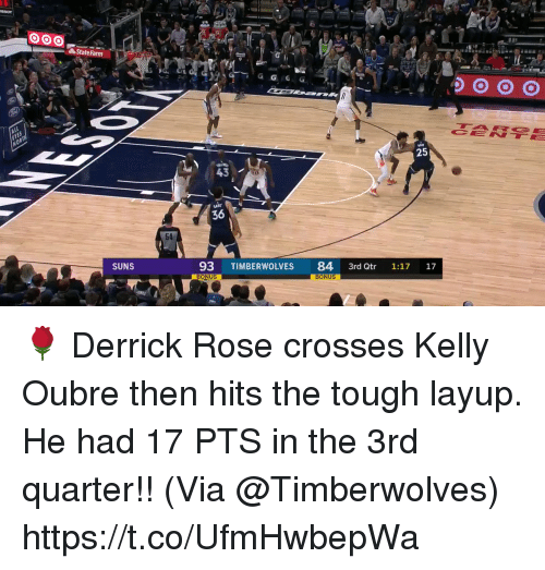 Derrick Rose, Memes, and Rose: State Farm  25  43  36  54  SUNS  93 TIMBERWOLVES 84 3rd Qtr 1:17 17  BONUS  BONUS 🌹 Derrick Rose crosses Kelly Oubre then hits the tough layup. He had 17 PTS in the 3rd quarter!!  (Via @Timberwolves) https://t.co/UfmHwbepWa
