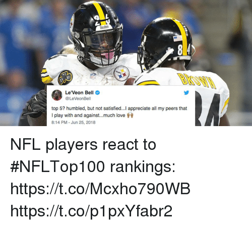 humbled: Steelets  2  Le'Veon Bell  @LeVeonBell  top 5? humbled, but not satisfied...Il appreciate all my peers that  I play with and against much love  8:14 PM - Jun 25, 2018 NFL players react to #NFLTop100 rankings: https://t.co/Mcxho790WB https://t.co/p1pxYfabr2