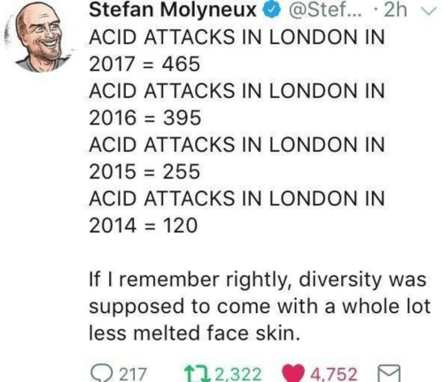 Rightly: Stefan Molyneux @Stef... 2h v  ACID ATTACKS IN LONDON IN  2017 465  ACID ATTACKS IN LONDON IN  2016-395  ACID ATTACKS IN LONDON IN  2015 = 255  ACID ATTACKS IN LONDON IN  2014 = 120  If I remember rightly, diversity was  supposed to come with a whole lot  less melted face skin.  0217 ↑ 2.322.9 4.75