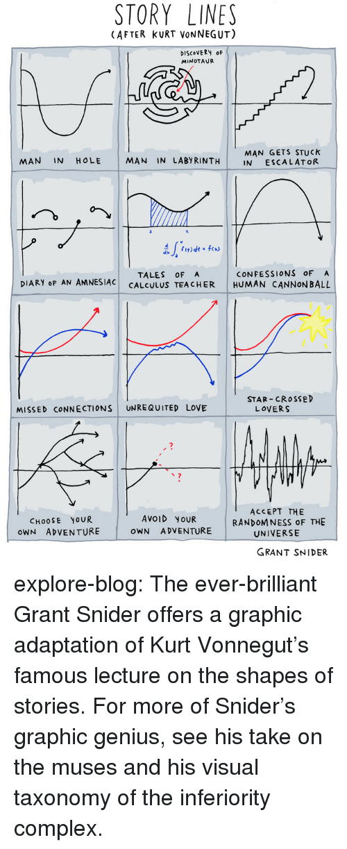 Explores: STORY LINES  (AFTER KURT VONNEGUT)  DISCoVERy OF  MINOTAUR  MAN GETS STUCk  IN ESCALATOR  MAN IN HOLE  MAN IN LABYRINTH  x.  CONFESSIONS OF A  DIARY oF AN AMNESIAC CALCyLUS TEA CHER HUMAN CANNONBALL  TALES OF A  STAR CROSSED  MISSED CONNECTIONS UNREQUITED LOVE  LOVERS  ACCEPT THE  UNIVERSE  GRANT SNIDER  CHOOSE YOUR  oWN ADVENTURE  AVOID YOUR  OWN A DVENTURE  RANDOMNESS oF THE explore-blog: The ever-brilliant Grant Snider offers a graphic adaptation of Kurt Vonnegut's famous lecture on the shapes of stories. For more of Snider's graphic genius, see his take on the musesand his visual taxonomy of the inferiority complex.