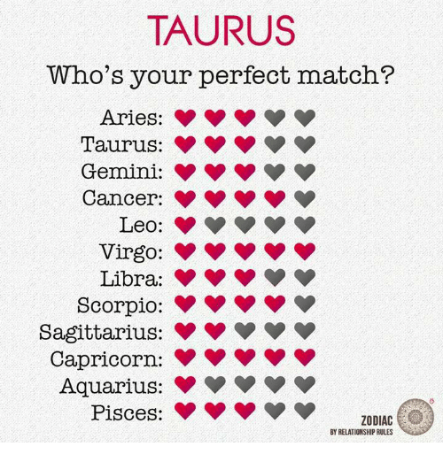 Taurus Perfect Match >> Taurus Who S Your Perfect Match Aries Pop Taurus P Gemini Popop Pop