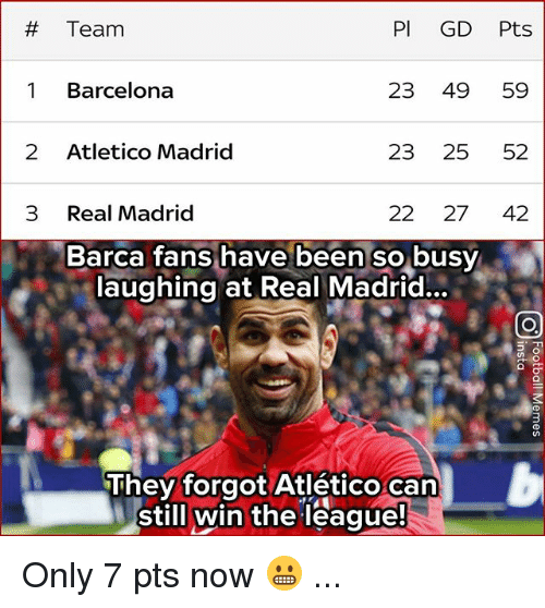 Atletico Madrid:  # Team  PI GD Pts  1 Barcelona  23 49 59  2 Atletico Madrid  23 25 52  3 Real Madrid  22 27 42  Barca fans have been so busy  laughing at Real Madrid...  They forgot Atlético can  still win the league Only 7 pts now 😬 ...