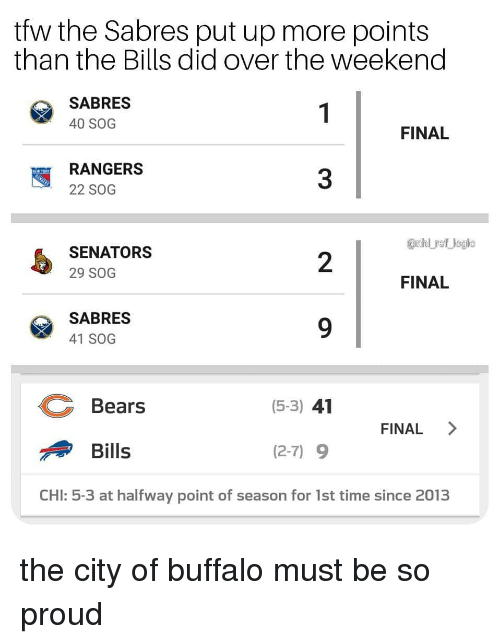 senators: tfw the Sabres put up more points  than the Bills did over the weekend  SABRES  40 SOG  FINAL  RANGERS  22 SOG  3  anhl ref logic  SENATORS  29 SOG  2  FINAL  SABRES  41 SOG  Bears  (5-3) 41  FINAL >  Bills  (2-7) 9  CHI: 5-3 at halfway point of season for 1st time since 2013 the city of buffalo must be so proud