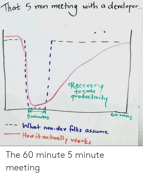Dev, Works, and What: That 5 min meeting with a developer..  Recover  Productivity  K  5 rafirnates  What non-dev flts assume  Howitactually Works The 60 minute 5 minute meeting