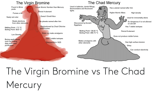 Nasty, Period, and Virgin: The Chad Mercury  The Virgin Bromine  Used in batteries, dental fillings,  Lower Atomic Number than Mercury  Found in Brine  Has a planet named after him  thermometers and flourecent  pools  lights  Period 4 element  Higher Atomic Mass  High density  Fumes a lot  Doesn't SmelI Nice  Nasty red color  Used for immortality elixirs  Steals electrons  No planets named after him  So dangerous it is not allowed  on aircraft  Discovered by Ancient  Egyptians  from other elements  Has 7 stable isotopes  Outshadowed by Chad Chlorine  and Flourine  Melting Point: -7.2 °C  Boiling Point: 58.8 °C  Melting Point:-38.83 °C  Boiling Point: 356.73 °C  Period 6 element  Does not make amalgams  Low Density  Does not produce visible fumes  Has 2 stable isotopes  Boring applications  such as making  dyes and water  purification  Makes amalgams with  other elements  Has high surface tension  Discovered in 1825  Shiny  Can conduct electricity The Virgin Bromine vs The Chad Mercury