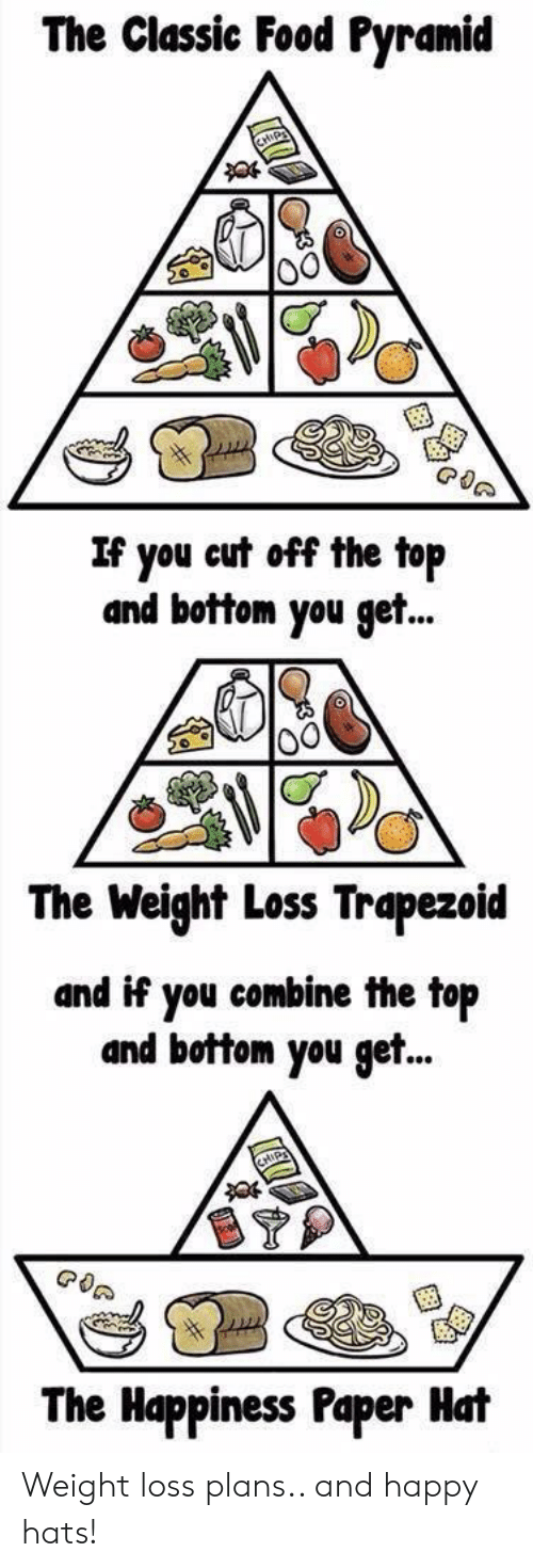 food pyramid: The Classic Food Pyramid  If you eut off the top  and bottom yt..  The Weight Loss Trapezoid  and if you combine the top  and bottom you get..  The Happiness Paper Hat Weight loss plans.. and happy hats!