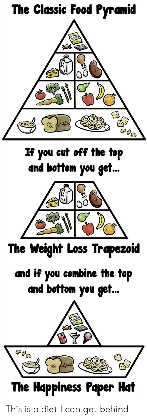 food pyramid: The Classic Food Pyramid  IPS  If you eut off the top  and bottom you get..  0  The Weight Loss Trapezoid  and if you combine the top  and bottom you get..  HIPS  The Happiness Paper Hat This is a diet I can get behind