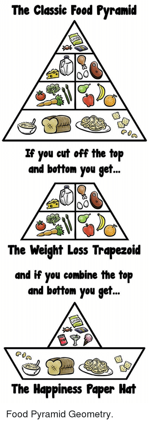 food pyramid: The Classie Food Pyramid  If you cut off the top  and bottom you get  The Weight Loss Trapezoid  and if you combine the top  and bottom you get..  The Happiness Paper Hat <p>Food Pyramid Geometry.</p>
