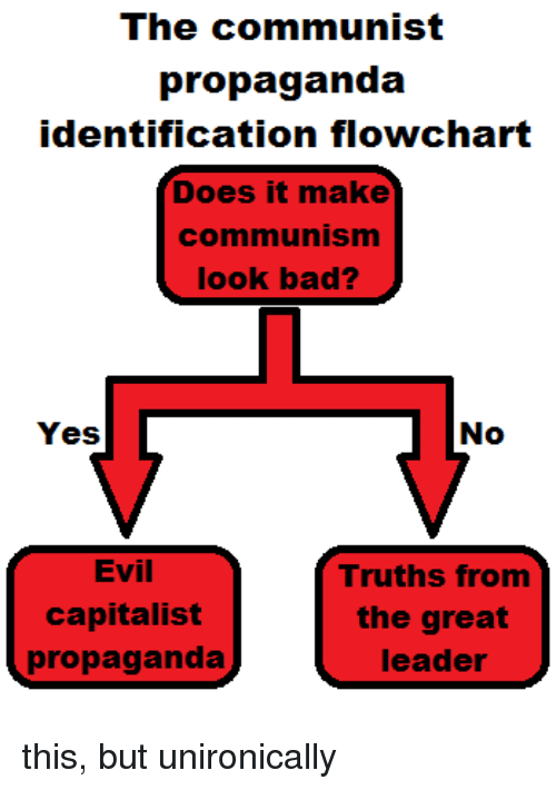 communism has been heralded as the roots of evil by capitalist countries Communism has long been heralded in capitalist countries as the root of all evil however, as with all phobias, this intrinsic fear of communism comes from a lack of knowledge rather than sound reasoning it is that same fear that gave the world the cold war, mccarthy's red scare, and the vietnam war.