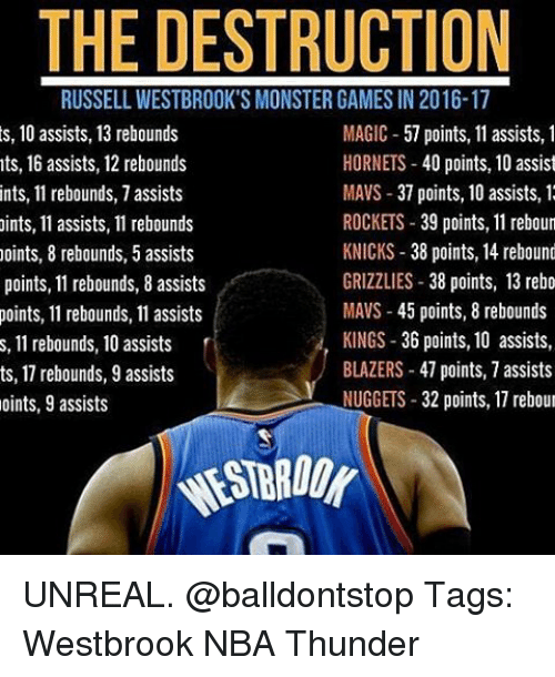 Unrealism: THE DESTRUCTION  RUSSELL WESTBROOK'S MONSTER GAMES IN2016-17  s, 10 assists, 13 rebounds  MAGIC  57 points, 11 assists, 1  HORNETS  40 points, 10 assist  nts, 16 assists, 12 rebounds  MAVS 37 points, 10 assists, 1  ints, 11 rebounds, 7 assists  ROCKETS  39 points, 11 reboun  ints, 11 assists, 11 rebounds  KNICKS 38 points, 14 rebound  points, 8 rebounds, 5 assists  GRIZZLIES  38 points, 13 rebo  points, 11 rebounds, 8 assists  MAVS 45 points, 8 rebounds  points, 11 rebounds, 11 assists  KINGS 36 points, 10 assists,  s, 11 rebounds, 10 assists  BLAZERS 47 points, 7 assists  ts, 1 rebounds, 9 assists  NUGGETS  32 points, 17 rebour  oints, 9 assists UNREAL. @balldontstop Tags: Westbrook NBA Thunder