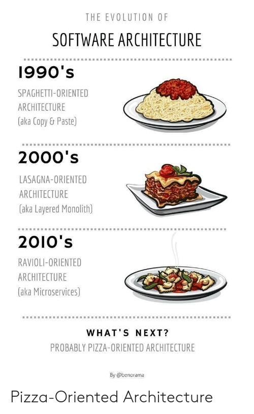 Paste: THE EVOLUTION OF  SOFTWARE ARCHITECTURE  1990's  SPAGHETTI-ORIENTED  ARCHITECTURE  (aka Copy& Paste)  2000's  LASAGNA-ORIENTED  ARCHITECTURE  aka Layered Monolith)  2010's  RAVIOLI-ORIENTED  ARCHITECTURE  (aka Microservices)  WHAT'S NEXT?  PROBABLY PIZZA-ORIENTED ARCHITECTURE  By @benorama Pizza-Oriented Architecture