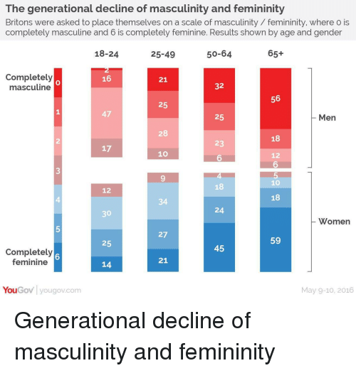 Masculine, Gender, and Com: The generational decline of masculinity and femininity  Britons were asked to place themselves on a scale of masculinity /femininity, where o is  completely masculine and b is completely feminine. Results shown by age and gender  18-24  25-49  50-64  65+  Completely  masculine  16  21  32  56  25  47  25  Men  28  2  18  23  17  10  12  6  6  10  18  3  9  18  12  4  34  24  30  Womern  27  25  59  45  Completely  feminine  6  21  14  YouGov yougov.com  May 9-10, 2016