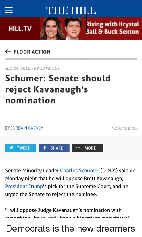"Bilbo, Supreme, and Supreme Court: THE HILL  ising with Krystal  Ball & Buck Sexton  HILL.TV  FLOOR ACTION  July 09, 2018 - 09:18 PM EDT  Schumer: Senate should  reject Kavanaugh's  nomination  BY JORDAIN CARNEY  4,282 SHARES  TWEET  f SHARE  MORE  Senate Minority Leader Charles Schumer (D-N.Y.) said on  Monday night that he will oppose Brett Kavanaugh,  President Trump's pick for the Supreme Court, and he  urged the Senate to reject the nominee  ""I will oppose Judge Kavanaugh's nomination with"