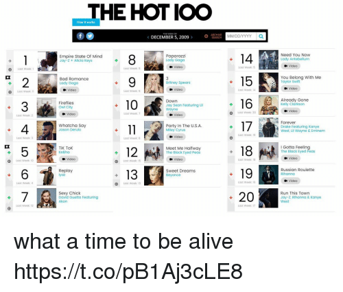 Swifting: THE HOT IOO  How it works  THE WEEK OF  DECEMBER 5, 2009 >  0 CE  MM/DDIYYYY a  Empire State Of Mind  Paparazzi  Lady Gaga  Need You Now  Lady Antebellum  Jay-z + Alicia keys  Video  Last Week: 5  Video  O Last week:  Last Week: 9  Bad Romance  Lady Gaga  15You Belong with Me  2  3  4  5  6  Britney Spears  Taylor Swift  Video  Video  Video  Last Week: 14  O Last Week:  Last Week: 6  Already Gone  Kelly Clarkson  Down  Fireflies  Owl City  Jay Sean Featuring Lil  Wayne  Video  Video  Last Week: 7  Last Week: 20  Last Week: 2  Video  Forever  Whatcha Say  Jason Derulo  Party In The U.S.A.  Drake Featuring Kanye  West, Lil Wayne & Eminem  Miley Cyrus  Last Week: 19  Video  Last Week: 3  Last Week: 8  I Gotta Feeling  The Black Eyed Peas  18  19  -20  TiK Tok  Ke$ha  Meet Me Halfway  The Black Eyed Peas  Video  Video  Last Week: 18  Video  Last Week: 10  Last Week: 15  Replay  13  Sweet Dreams  Beyonce  Russian Roulette  Rihanno  Video  Läst Week: 4  O  Last Week: 13  Last Week: 16  Run This Town  Sexy Chick  David Guetta Featuring  Akon  Jay-Z, Rihanna & Kanye  West  Lost Week: 12  Last Week: 17 what a time to be alive https://t.co/pB1Aj3cLE8