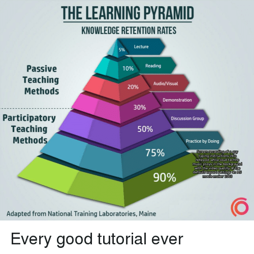Maine: THE LEARNING PYRAMID  KNOWLEDGE RETENTION RATES  Lecture  5%  Passive  Teaching  Methods  10% Reading  Audio/Visual  20%  Demonstration  30%  Participatory  Teaching  Methods  Discussion Group  50%  Practice by Doing  75%  Sereen recording of a guy  typing instructions into  notepad while loud techno  music plays in the backgrou  with the video quality of the  defaultiexportisettinas. MS  movie 2o03  90%  maker  Adapted from National Training Laboratories, Maine Every good tutorial ever