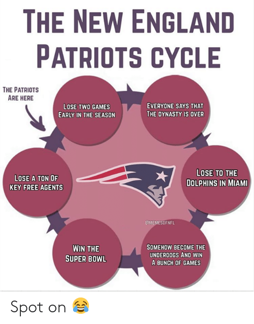 England Patriots: THE NEW ENGLAND  PATRIOTS CYCLE  THE PATRIOTS  ARE HERE  EVERYONE SAYS THAT  LOSE TWO GAMES  THE DYNASTY IS OVER  EARLY IN THE SEASON  LOSE TO THE  LOSE A TON OF  DOLPHINS IN MIAMI  KEY FREE AGENTS  EMEMESOFNFL  SOMEHOW BECOME THE  UNDERDOGS AND WIN  A BUNCH OF GAMES  WIN THE  SUPER BOWL Spot on 😂