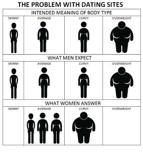 Dating website body types
