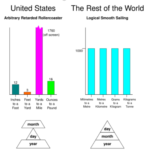 arbitrary: The Rest of the World  Logical Smooth Sailing  United States  Arbitrary Retarded Rollercoaster  1760  (off screen)  1000  16  12  3  Milimetres Metres Grams Kilograms  Inches Feet Yards Ounces  to a to a to ato a  Foot Yard Mile Pound  to a  Metre Kilometre Kilogram Tonne  month  day  month  year  day  year