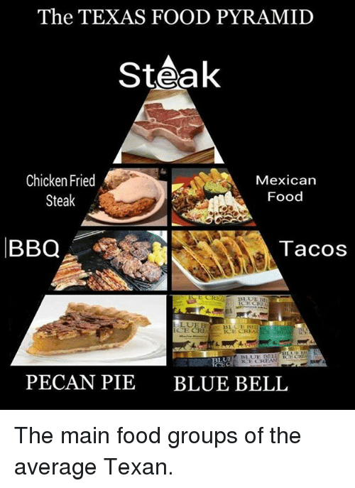 food pyramid: The TEXAS FOOD PYRAMID  Steak  Chicken Fried  Mexican  Food  Steak  BBQ  Tacos  BLUE R  ICE CREA  BLUE KSE CREAM  PECAN PIE BLUE BELL The main food groups of the average Texan.