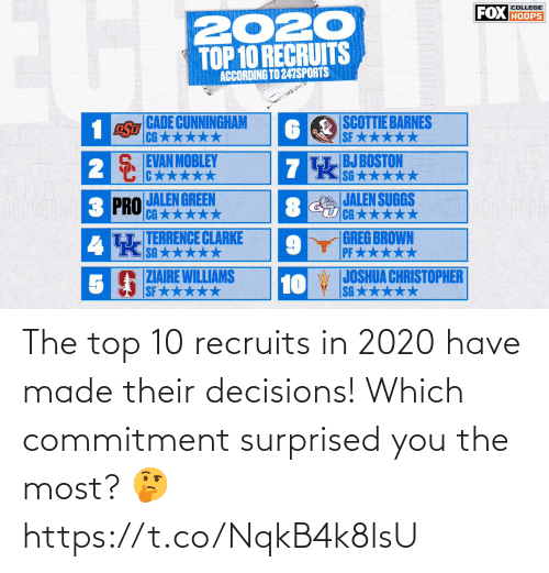 surprised: The top 10 recruits in 2020 have made their decisions!   Which commitment surprised you the most? 🤔 https://t.co/NqkB4k8lsU