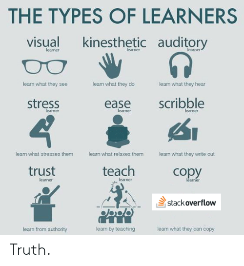 Lean, Truth, and Teaching: THE TYPES OF LEARNERS  kinesthetic auditory  visual  learner  learner  learner  learn what they do  learn what they hear  leam what they see  scribble  stress  ease  learner  learner  learner  lean what stresses them  learn what relaxes them  learn what they wite out  teach  trust  copy  learner  learner  learner  stackoverflow  learn what they can copy  learn by teaching  learn from authority Truth.