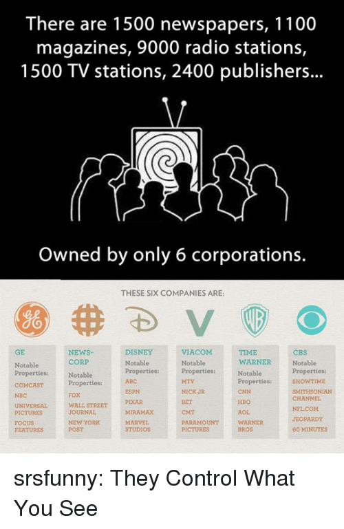 Jeopardy: There are 1500 newspapers, 1100  magazines, 9000 radio stations,  1500 TV stations, 2400 publishers...  Owned by only 6 corporations.  THESE SIX COMPANIES ARE:  GE  NEWSNotablePropertiesproperties:ITHSONIAN  DISNEY  TIME  WARNER  CBS  Notable  CORP  Notable  Properties:  FOX  WALL STREET  JOURNAL  NEW YORK  POST  Notable  Notable  Properties:  ABC  WTIME  ESPN  PIXAR  MIRAMAX  NICK JR  BET  CMT  PARAMOUNT  CNN  HBO  AOL  WARNER  BROS  NBC  CHANNEL  PICTURES  FOCUS  FEATURES  JEOPARDY  STUDIOS  60 MINUTES srsfunny:  They Control What You See