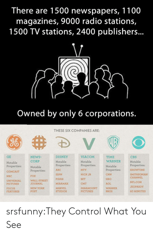Jeopardy: There are 1500 newspapers, 1100  magazines, 9000 radio stations,  1500 TV stations, 2400 publishers...  Owned by only 6 corporations.  THESE SIX COMPANIES ARE:  GE  NEWSNotablePropertiesproperties:ITHSONIAN  DISNEY  TIME  WARNER  CBS  Notable  CORP  Notable  Properties:  FOX  WALL STREET  JOURNAL  NEW YORK  POST  Notable  Notable  Properties:  ABC  WTIME  ESPN  PIXAR  MIRAMAX  NICK JR  BET  CMT  PARAMOUNT  CNN  HBO  AOL  WARNER  BROS  NBC  CHANNEL  PICTURES  FOCUS  FEATURES  JEOPARDY  STUDIOS  60 MINUTES srsfunny:They Control What You See