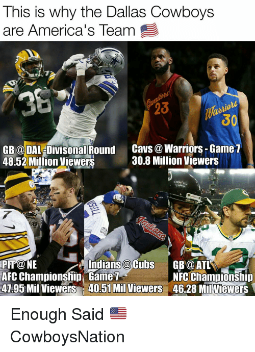 Warriors Game: This is why the Dallas Cowboys  are America's Team  GB DALeDivisonal Round  Cavs a Warriors Game  30.8 Million Viewers  48.52 Million Viewers  RS  Indians a Cubs  GB@ ATL  AFC Championship Game  NFC Championship  4795 Mil viewers 40.51 Mil Viewers  46.28 Milviewers Enough Said 🇺🇸 ✭ CowboysNation
