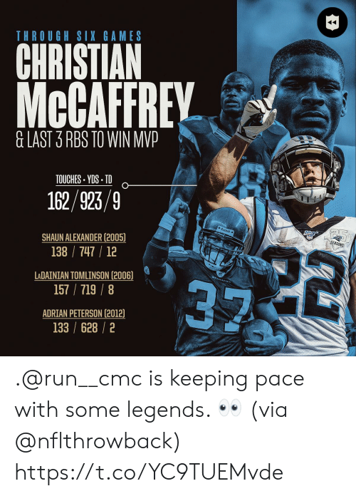 adrian: THROUGH SIX GAMES  CHRISTIAN  McCAFFREY  &LAST 3 RBS TO WIN MVP  TOUCHES YDS TD  162/923/9  Riddel  SEASONS  22  SHAUN ALEXANDER (2005)  138 747 12  LADAINIAN TOMLINSON (2006)  157/719/8  ADRIAN PETERSON (2012)  133 /628/2 .@run__cmc is keeping pace with some legends. 👀 (via @nflthrowback) https://t.co/YC9TUEMvde