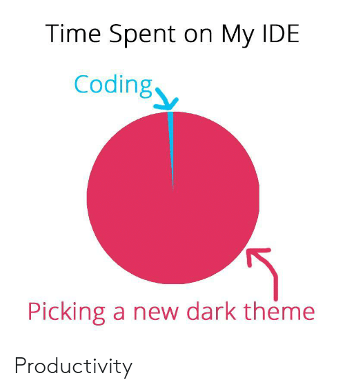 ide: Time Spent on My IDE  Coding  Picking a new dark theme Productivity