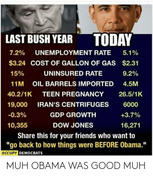 "Occupy Democrats: TODAY  LAST BUSH YEAR  7.2%  UNEMPLOYMENT RATE  5.1%  $3.24 COST OF GALLON OF GAS $2.31  15%  UNINSURED RATE  9.2%  OIL BARRELS IMPORTED  4.5M  11M  40.2/1K  TEEN PREGNANCY  26.5/1K  IRAN'S CENTRIFUGES  19,000  6000  +3.7%  -0.3%  GDP GROWTH  10,355  DOW JONES  16,271  Share this for your friends who want to  ""go back to how things were BEFORE Obama.""  OCCUPY DEMOCRATS MUH OBAMA WAS GOOD MUH"