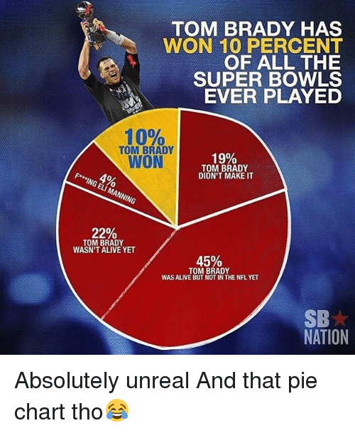 pie chart: TOM BRADY HAS  WON 10 PERCENT  OF ALL THE  SUPER BOWLS  EVER PLAYED  10%  TOM BRADY  WON  19%  TOM BRADY  DIDN'T MAKE IT  F* ING ELI MANNING  22%  TOM BRADY  WASN'T ALIVE YET  45%  TOM BRADY  WAS ALIVE BUT NOT IN THE NFL YET  SB  NATION Absolutely unreal And that pie chart tho😂