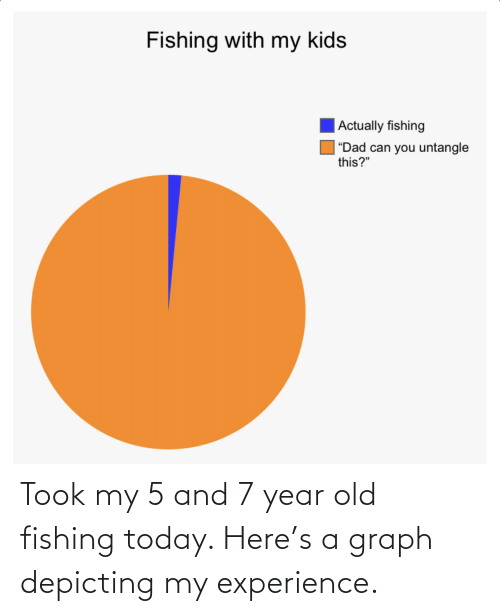 Experience: Took my 5 and 7 year old fishing today. Here's a graph depicting my experience.