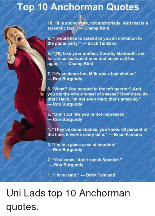 """Ron Burgundy: Top 10 Anchorman Quotes  10  """"It is anchorman, not anchorlady. And that is a  scientific fact  Champ Kind  9. """"I would like to extend to you an invitation to  the pants party."""" Brick Tamland.  8. """"I lij take your mother, Dorothy Mantooth, out  for a nice seafood dinner and never call her  again  Champ Kind  7. """"It's so damn hot. Milk was a bad choice.""""  Ron Burgundy  r 6. """"What? You pooped in the refrigerator? And  a you ate the whole wheel of cheese? How'd you do  that? Heck, I'm not even mad; that's amazing.""""  Ron Burgundy  5. """"Don't act like you're not impressed.""""  Ron Burgundy  4. """"They've done studies, you know. 60 percent of  the time, it works every time  Brian Fantana  3. """"I'm in a glass case of emotion!""""  Ron Burgundy  2. """"You know I don't speak Spanish.""""  Ron Burgundy  1. """"I love lamp."""" Brick Tamland Uni Lads top 10 Anchorman quotes."""
