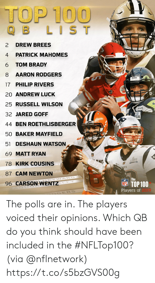 watson: TOP 100  B LIST  DREW BREES  2  PATRICK MAHOMES  4  TOM BRADY  6  AARON RODGERS  8  SEAHAWRS  17 PHILIP RIVERS  20 ANDREW LUCK  25 RUSSELL WILSON  SEAM  32 JARED GOFF  PGA  44 BEN ROETHLISBERGER  DAT  50 BAKER MAYFIELD  51 DESHAUN WATSON  69 MATT RYAN  ND  78 KIRK COUSINS  87 CAM NEWTON  EOTHE  NE TOP 100  Players of 2019  WARD  96 CARSON WENTZ  LEY The polls are in. The players voiced their opinions. Which QB do you think should have been included in the #NFLTop100?  (via @nflnetwork) https://t.co/s5bzGVS00g