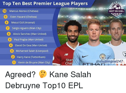 epl: Top Ten Best Premier League Players  10  SHOT ON GOAL  Marcus Alonso (Chelsea)  Eden Hazard (Chelsea)  Mesut Ozil (Arsenal)  7  Sergio Aguero (Man City)  6  Alexis Sanchez (Man United)  Paul Pogba (Man United)  4  David De Gea (Man United)  Mohamed Salah (Liverpool)  2  Harry Kane (Tottenham)  Sta  Cha  shotongoal247  Kevin de Bruyne (Man City) Agreed? 🤔 Kane Salah Debruyne Top10 EPL