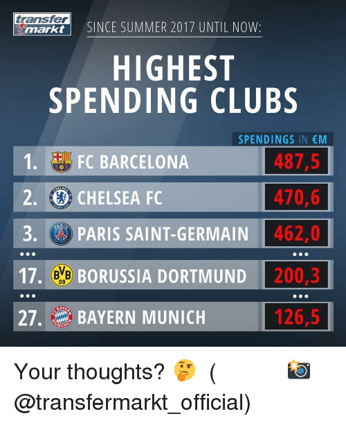 munich: transfer  markt  SINCE SUMMER 2017 UNTIL NOW:  HIGHEST  SPENDING CLUBS  SPENDINGS IN M  487,5  470,6  3 PARIS SAINT-GERMAIN462,0  17. e BORUSSIA DORTMUND 200,3  126,5  1. FC BARCELONA  2. CHELSEA FC  09  27. BAYERN MUNICH Your thoughts? 🤔 ⠀⠀⠀⠀⠀⠀⠀⠀⠀⠀⠀ (📸 @transfermarkt_official)