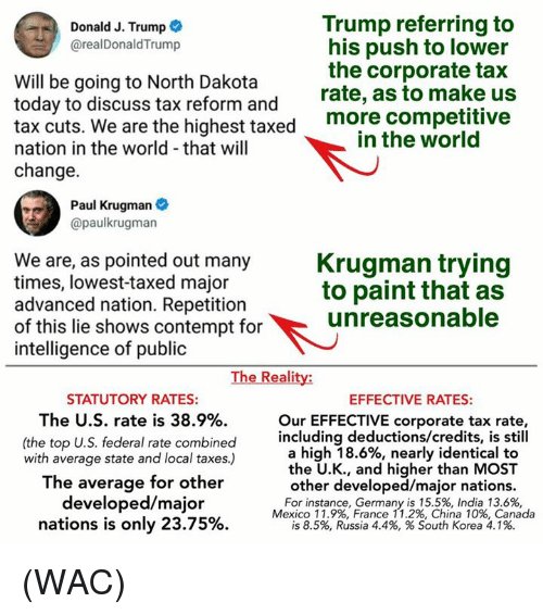 Contemption: Trump referring to  his push to lower  the corporate tax  rate, as to make us  Donald J. Trump  @realDonaldTrump  Will be going to North Dakota  today to discuss tax reform and  tax cuts. We are the highest taxe  nation in the world that will  change.  d more competitive  in the world  Paul Krugman  @paulkrugman  We are, as pointed out many  times, lowest-taxed major  advanced nation. Repetition  of this lie shows contempt for  intelligence of public  Krugman trying  to paint that as  unreasonable  The Reality:  STATUTORY RATES:  The U.S. rate is 38.9%.  (the top U.S. federal rate combined  with average state and local taxes.)  The average for other  developed/major  nations is only 23.75%  EFFECTIVE RATES:  Our EFFECTIVE corporate tax rate,  including deductions/credits, is still  a high 18.6%, nearly identical to  the U.K., and higher than MOST  other developed/major nations.  For instance, Germany is 15.5%, India 13.6%  Mexico 11.9%, France 11.2%, China 10%, Canada  is 8.5%, Russia 4.4%, % South Korea 4.1% (WAC)